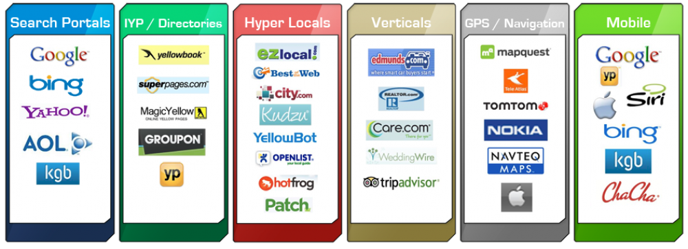 Enhanced Local Search Marketing Network